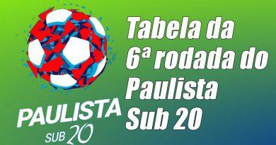 Veja os jogos da sexta rodada do Paulista Sub 20